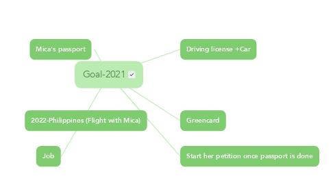 Mind Map: Goal-2021