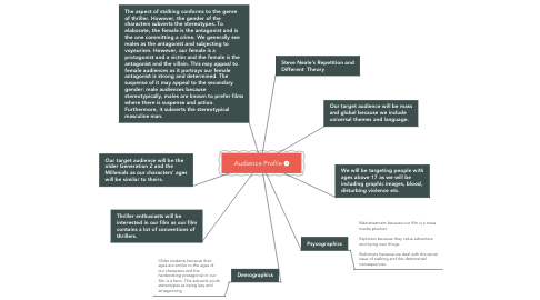 Mind Map: Audience Profile