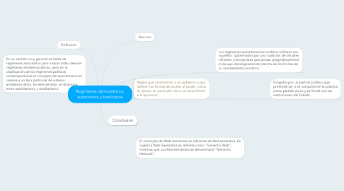 Mind Map: Regímenes democráticos, autoritarios y totalitarios