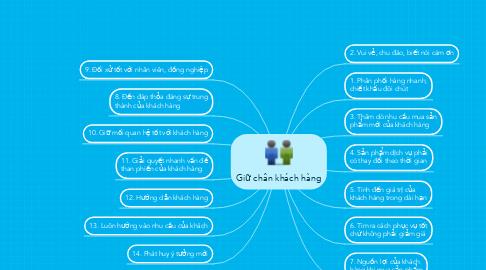 Mind Map: Giữ chân khách hàng