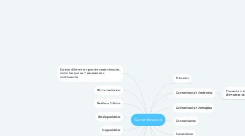 Mind Map: Contaminacion