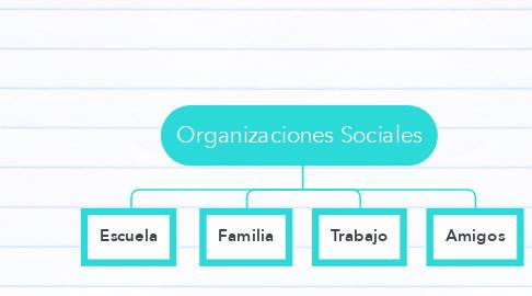 Mind Map: Organizaciones Sociales