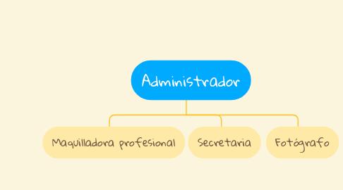 Mind Map: Administrador