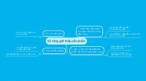 Mind Map: Kỹ năng giới thiệu sản phẩm