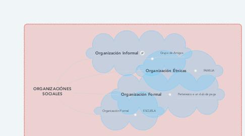 Mind Map: ORGANIZACIÓNES SOCIALES