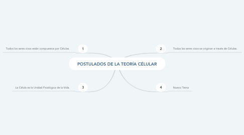 Mind Map: POSTULADOS DE LA TEORÍA CÉLULAR