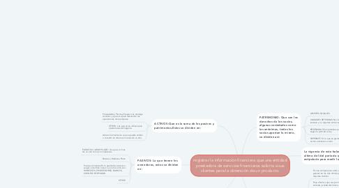 Mind Map: registrar la información financiera que una entidad prestadora de servicios financieros solicita a sus clientes para la obtención de un producto.