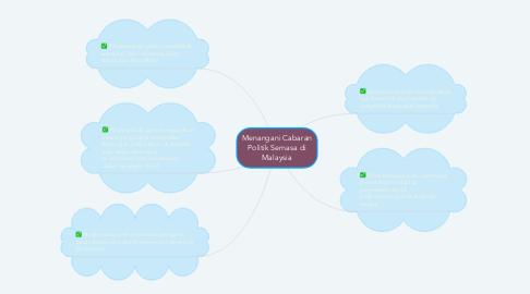 Mind Map: Menangani Cabaran Politik Semasa di Malaysia