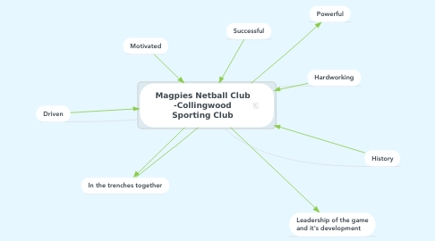 Mind Map: Magpies Netball Club -Collingwood Sporting Club