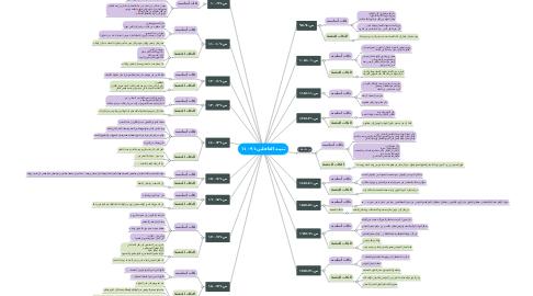 Mind Map: تنبيه الغافلين-٩١-١١٠