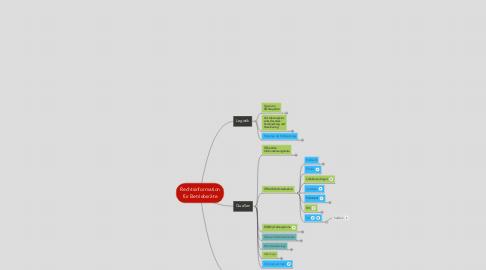 Mind Map: Rechtsinformation für Betriebsräte