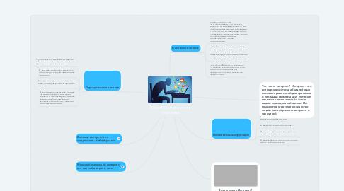 Mind Map: Влияние интернета на члеловека
