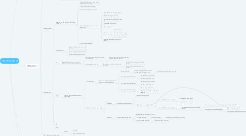 Mind Map: Hợp đồng điện tử