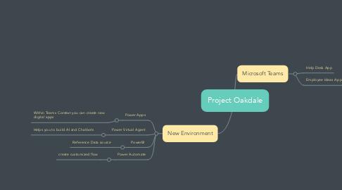 Mind Map: Project Oakdale