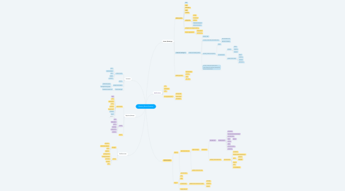 Mind Map: Meeting Room Booking