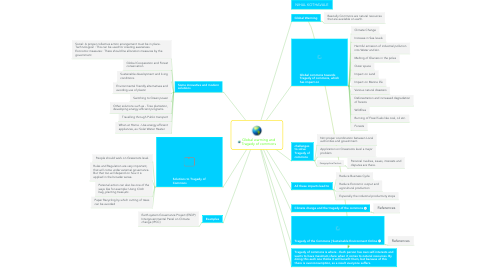 Mind Map: Global warming and Tragedy of commons