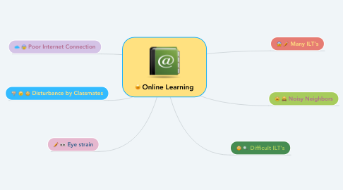 Mind Map: Online Learning