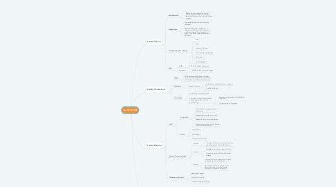 Mind Map: SUNLOVER