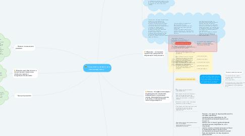"""Mind Map: """"Сущность учения и его закономерности."""""""