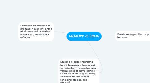 Mind Map: MEMORY VS BRAIN