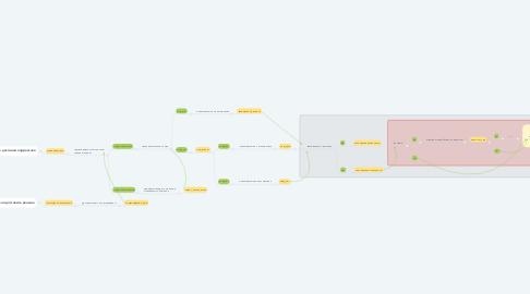 Mind Map: Новый клиент