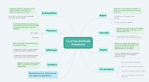 Mind Map: La prosa disminuida: Solecismos