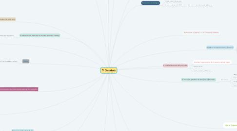 Mind Map: Ganadería