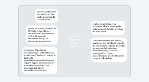 Mind Map: Características Cuestiones Socio científicas