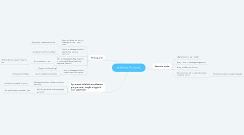 Mind Map: Indefinite Pronouns