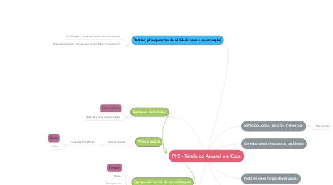 Mind Map: PI 5 - Tarsila do Amaral e a Cuca