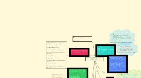 Mind Map: ESTRUCTURA DEL PODER ELECTORAL