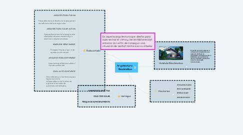 Mind Map: Arquitectura  Bioclimática