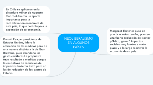 Mind Map: NEOLIBERALISMO EN ALGUNOS PAÍSES