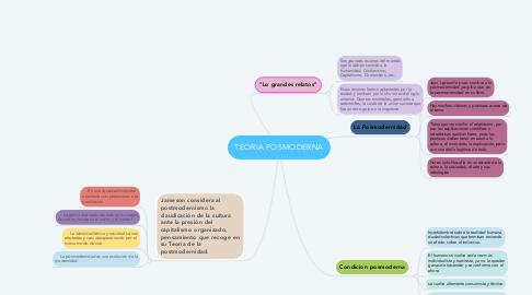Mind Map: TEORIA POSMODERNA