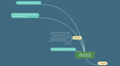 Mind Map: ISIS during the COVID Pandemic