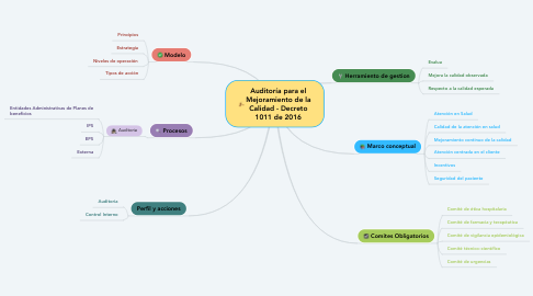 Mind Map: Auditoría para el Mejoramiento de la Calidad - Decreto 1011 de 2016