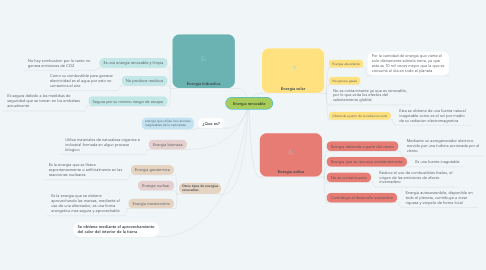 Mind Map: Energia renovable