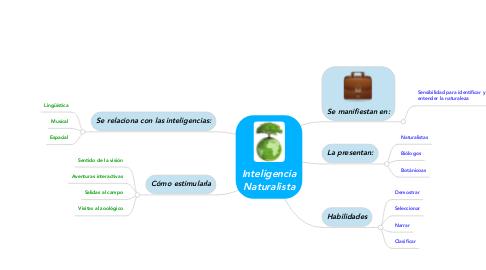 Mind Map: Inteligencia Naturalista