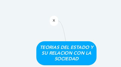 Mind Map: TEORIAS DEL ESTADO Y SU RELACION CON LA SOCIEDAD