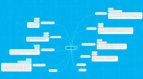 Mind Map: My Porfolio