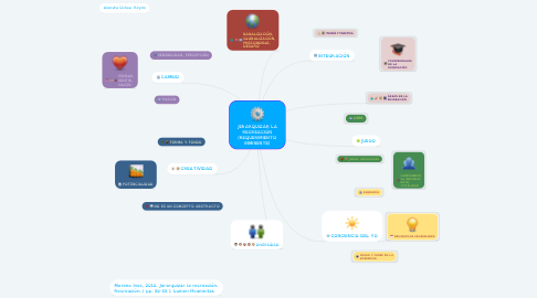 Mind Map: JERARQUIZAR LA RECREACIÓN (REQUERIMIENTO INMINENTE)