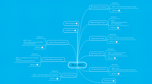 Mind Map: My Portfolio