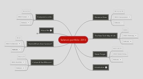 Mind Map: Selena's portfolio  2013