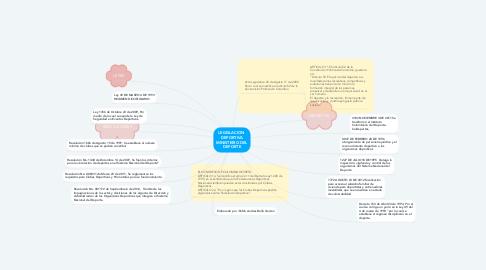 Mind Map: LEGISLACION  DEPORTIVA MINISTERIO DEL DEPORTE