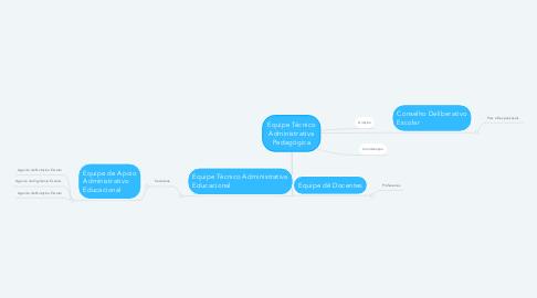 Mind Map: Equipe Técnico Administrativa Pedagógica