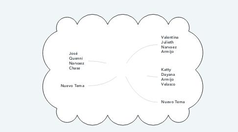 Mind Map: Jefe del Negocio