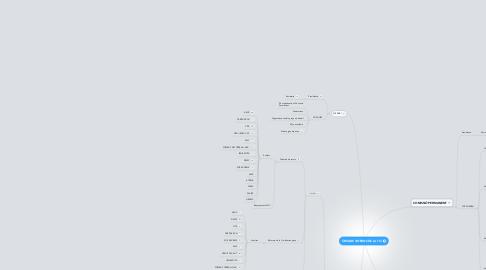 Mind Map: ÒRGANS INTERNS DE LA TCI