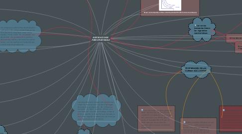 Mind Map: LA TECNOLOGIA DE LA PRODUCCION Y LAS ISOCUANTAS