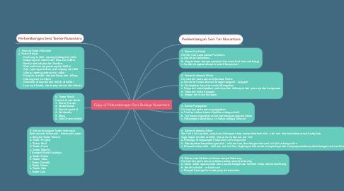 Mind Map: Copy of Perkembangan Seni Budaya Nusantara