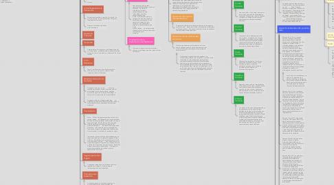 Mind Map: EMBRIOLOGÍA GENERALIDADES ARTEAGA Y LAGMAN